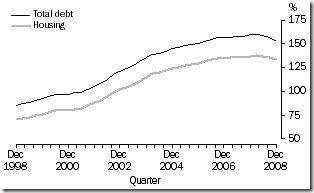 Australia-household-debt