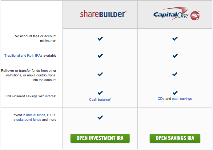 Capital One 360 - Sharebuilder Retirement